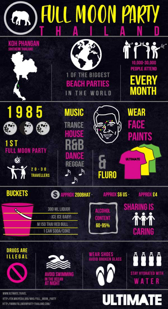 Thailand Full Moon Party Infographic